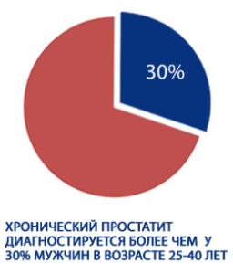 Статистика простатита