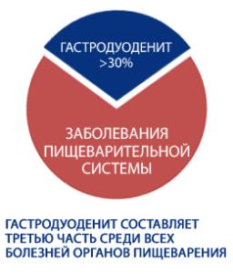 Статистика заболеваемости гастродуоденита