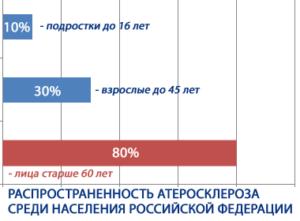 статистика распространенность атеросклероза в россии