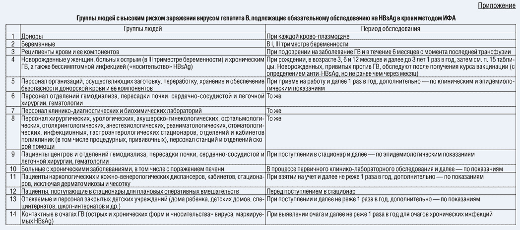 Список лиц с высоким риском заражения вирусом гепатита