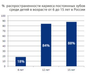 Статистика заболеваемости кариесом коренных постоянных зубов среди детей в России