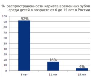Статистика заболеваемости кариесоммолочных временных зубов среди детей в России