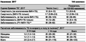 Статистика ВОЗ о заболеваемости туберкулезом
