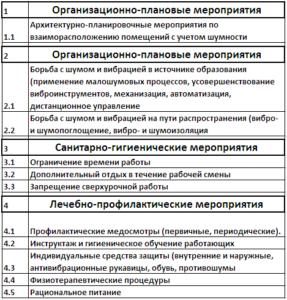 Методы и меры профилактики шумовой и вибрационной болезни на производстве