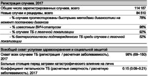 Регистрация случаев инфицирования туберкулезом Россия