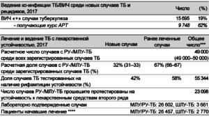 Статистика лечения туберкулеза с лекарственной устойчивостью, показатели успешности лечения, профилактическое лечение
