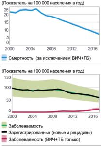 Показатели заболеваемости и смертности от туберкулеза среди населения России