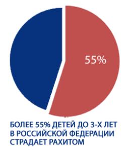 Статистика рахита в России