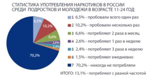 статистика наркомании в России среди подростков и молодежи