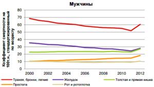 Смертность от рака по возрасту у мужчин