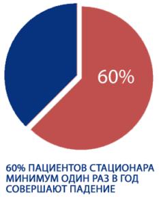 статистика падений пациентов в стационаре ЛПУ больниц