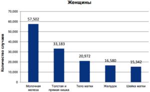 Заболеваемость раком среди женщин в Российской федерации