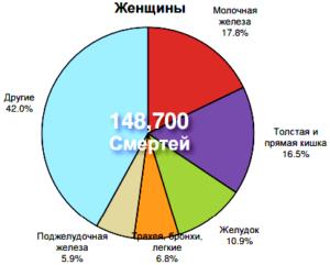 Смертность от онкологических заболеваний в России среди женщин