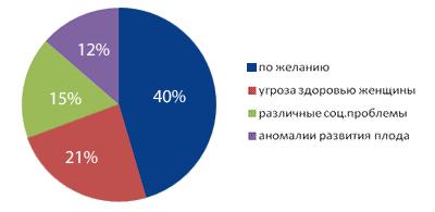причины аборотов в России