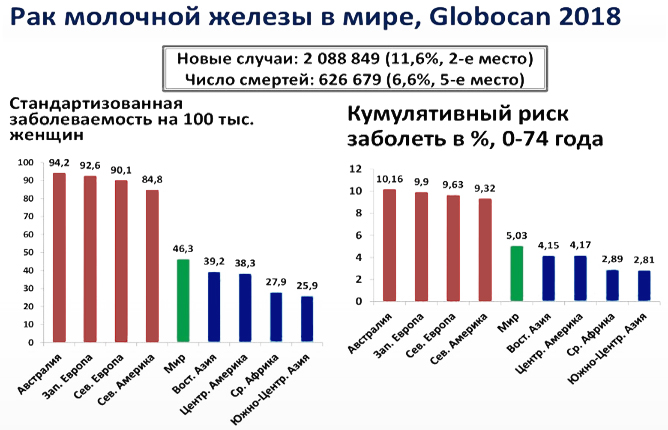 статистика рака молочной железы в мире