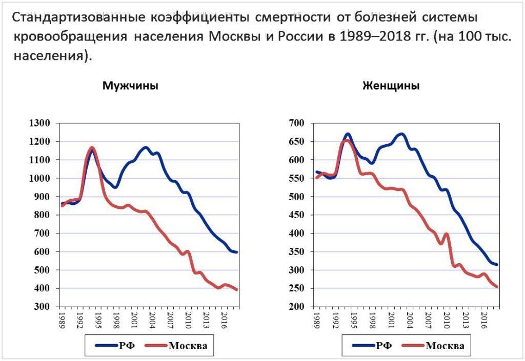 статистика смертности сердечно-сосудистых заболеваний в России и Москве