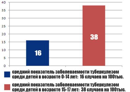 статистика заболеваемости туберкулезом в России