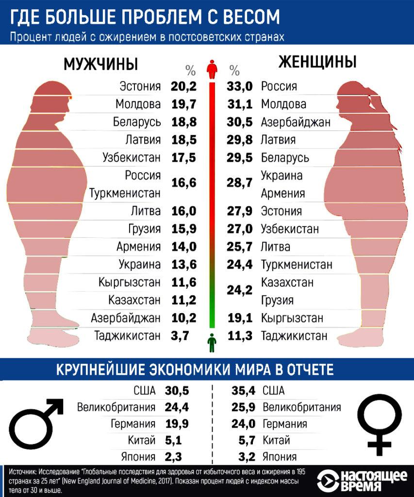 статистика ожирения во всем ожирения во всем мире и россии